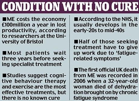 CFS Cure